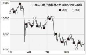 日経平均株価と月の満ち欠けの関係