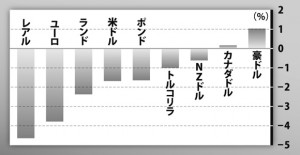 7月の対円パフォーマンス
