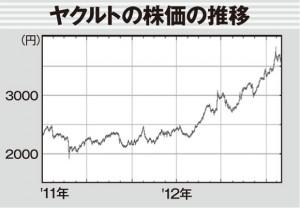 ダノンが買い集めたと見られる昨冬から株価は右上がり。3陣営による株争奪戦でさらなる上昇も!?