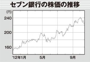 昨年末に東証1部に上場し、151円で寄り付いた。その後、ファンドの買いもあってか、堅調に上昇中だ