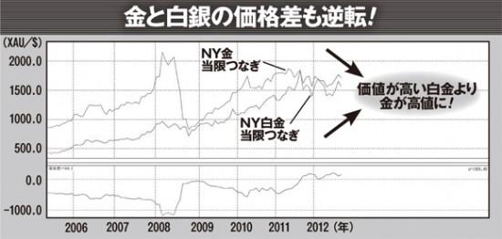 もともと、希少性の高い白金のほうが価格は高かったが、今は白金が金よりも安くなっている