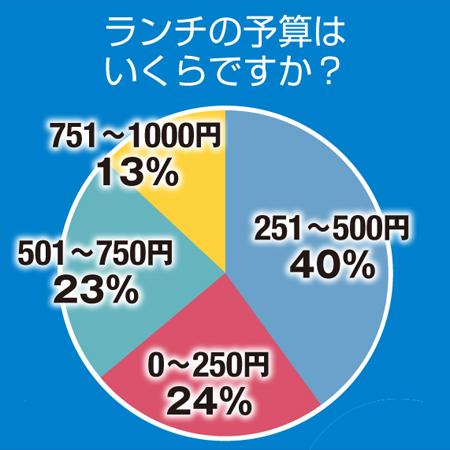 これは社畜に同情 サラリーマンの24%「ランチ代は250円以下」