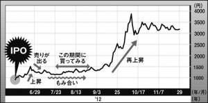 優良IPO銘柄は公募価格を初値が上回り、高値をつけた後1~2か月程度もみ合いが続く。そこで初値を割らない銘柄はとりあえず買い。その後の再上昇が期待できる。もちろん大きく崩れたら損切りだ