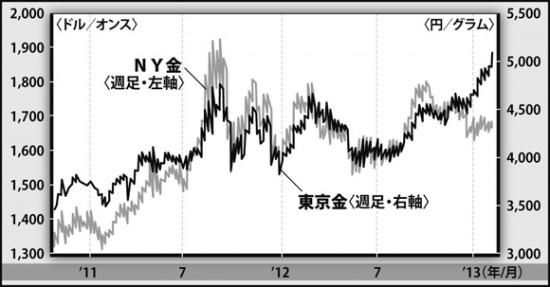'11年に1オンス=1920ドルの史上最高値をつけたのち、NY金は下げ調子に。一方、東京金は昨年12月から始まった急激な円安によって、史上最高値を更新中