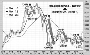 株式市場は春に上昇し、夏には下落、秋に大底をつけるというパターンが多い。これは外国人投資家の動きに影響するといわれており、日本だけでなく欧米の市場でも共通する傾向だという