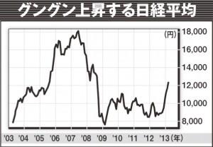 約5か月で3000円以上も上昇した日経平均。この勢いが続くようなら、年末1万5000円も夢じゃない!?