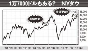 史上最高値を更新すると、そこから約2割上昇してから下落する傾向にあるNYダウ。あと3000ドルの上昇を見込める!?