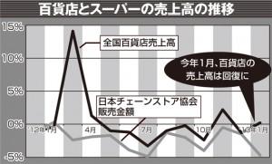 1月の百貨店の売上高は前年同期比でプラスだが、スーパーは減少。ちなみに'12年3月の百貨店が14.1%と高いのは、前年に東日本大震災の影響を受けた反動のため