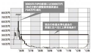 IPO直後には2000万円(分割調整後734万円)台をつけたガンホー株。この記憶がろんぐて~る氏を強気にさせた!('05年3月~'13年2月の月足チャート)
