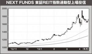 東証REIT指数に連動して動くETF。発売元は野村証券。単元数は10株なので1万7000円程度から売買が可能。少ない資金でREITを売買したいのならこちらのほうが手軽にできる