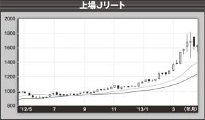 日興アセットマネジメントの上場Jリート。こちらは、東京証券取引所に上場している全REITを対象とする東証REIT指数に連動するETF。単元数が100株なので16万円程度資金が必要になる