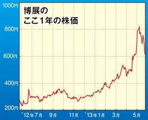 【博展】目標株価3000円