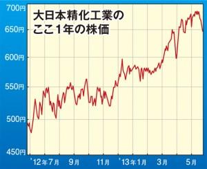 【大日本精化工業】目標株価600円