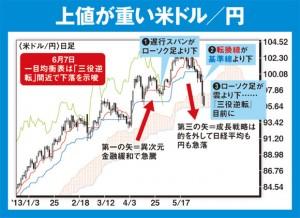 【一目均衡表】上値が重い米ドル/円