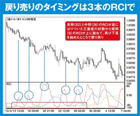 3本のRCIがそろって底にある「三重底」なら強いトレンドが発生中。短期RCIだけが抜け出し、再び下向きに転じたところが戻り売りのチャンス。中期や長期のRCIが上向いたらトレンド転換の予兆なので利益確定を