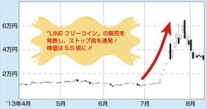 LINE上の仮想通貨である「フリーコイン」を扱うと発表したところ、株価は5.5倍に! アドウェイズ以外にも、LINEとの関わる企業は株価が暴騰しやすい