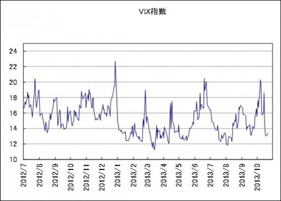 VIX指数