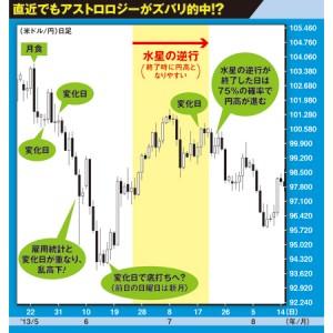 金融占星術