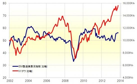 米株バブル