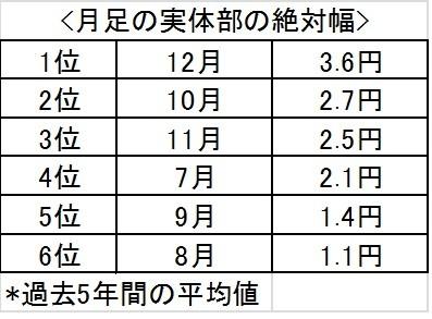 ドル円,米株