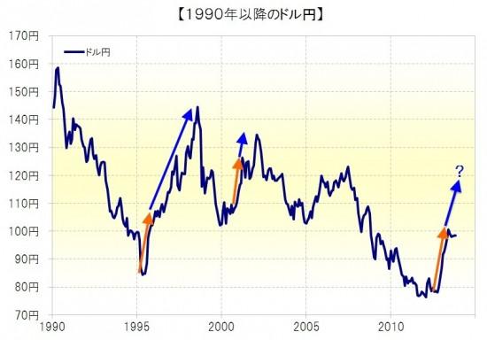 1990年以降のドル円