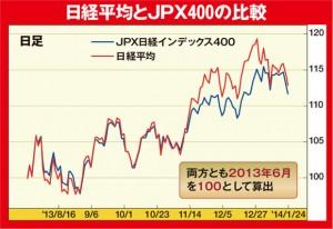 JPX400