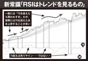 RSIを表示させたドル/円日足チャート。ご覧のように3つのエリアで「70」を超えて推移し、「買われすぎ」を示唆しているが、これを売りサインと考えてショートしていたら痛い目を見ていたのは一目瞭然……。唯一、「30」割れは絶好の押し目買いポイントに