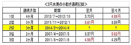 続・脱FX膠着相場へのカウントダウン(表)
