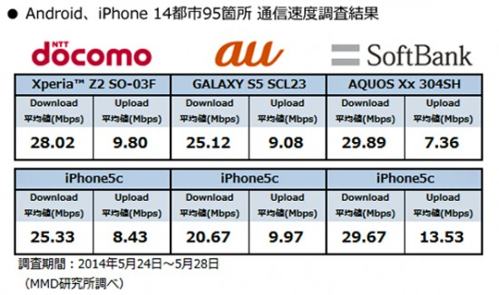 Android&iPhone最新速度調査