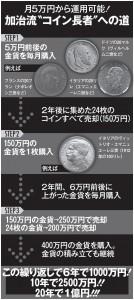 アンティーク・コイン