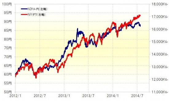 人気の高金利通貨「キウイ」上昇は転換点なのか