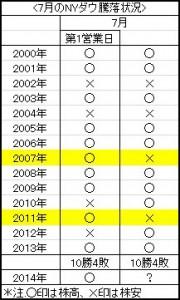 米株の「7月アノマリー」をご存知ですか?