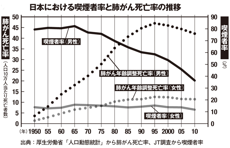 肺がん死亡率