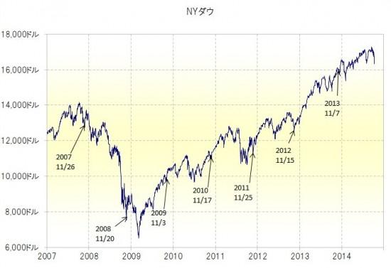 年内最後の米株安