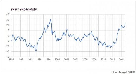 普通なら「円買い介入」してもおかしくない?