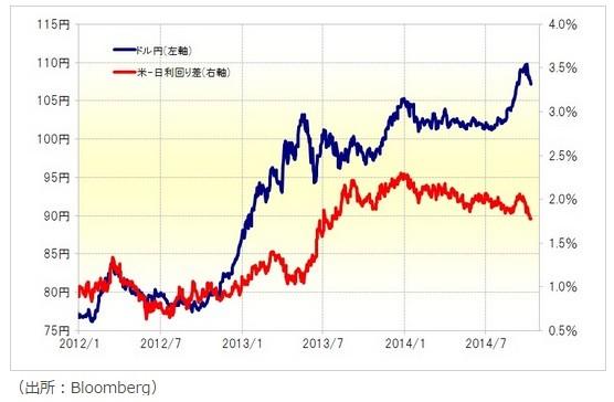 10月末105円、年末100円というドル/円シナリオ