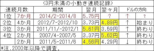 「さよなら小動き」、ドル/円は10月も大相場の可能性