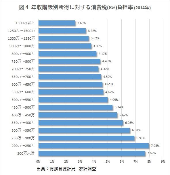 年収階級別所得に対する消費税(8%)負担率