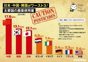 主要国の農薬使用量