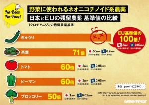日本のネオニコ系農薬基準」はEU...