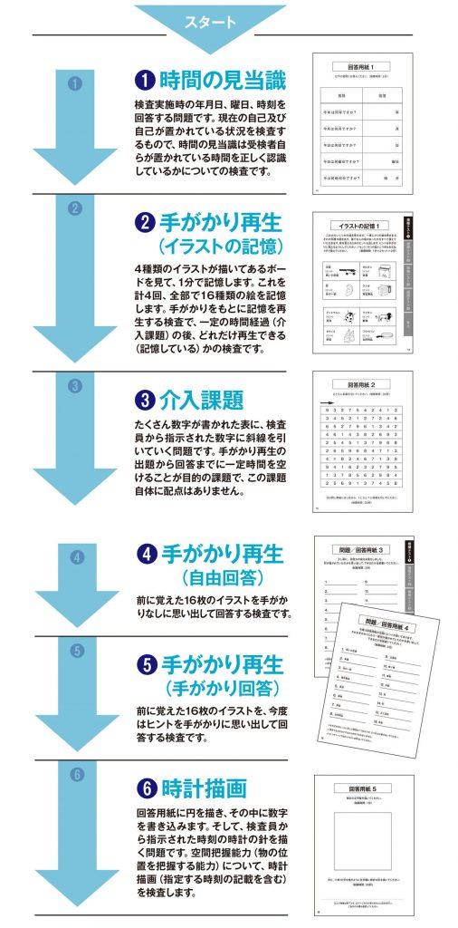 検査 講習 問題 者 高齢 認知 機能 認知機能検査とは。イラストパターン問題や点数配分|チューリッヒ