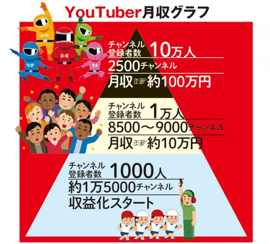 者 数 収入 youtube 登録